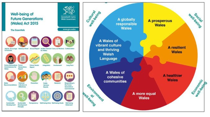 Wales Well-being of Future Generations Act and goals