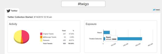 Tweets #twigo