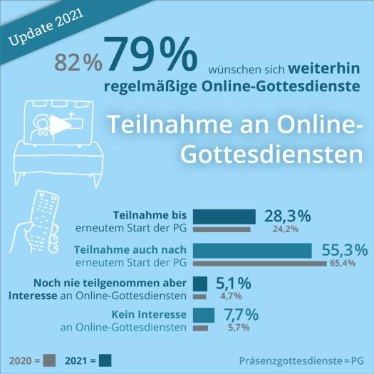 Studie zu Online-Gottesdiensten 2021: Teilnahmeverhalten