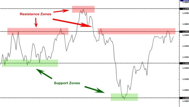 Classical Charting tips