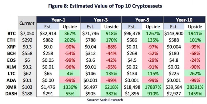 10 Year Forecast For XRP: Will XRP Reach $1 This Year