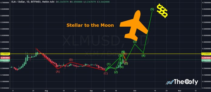 Stellar Lumens (XLM) May Spike to $100 - The Future of The