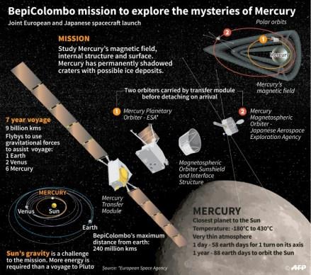 Mission to explore Mercury-afp