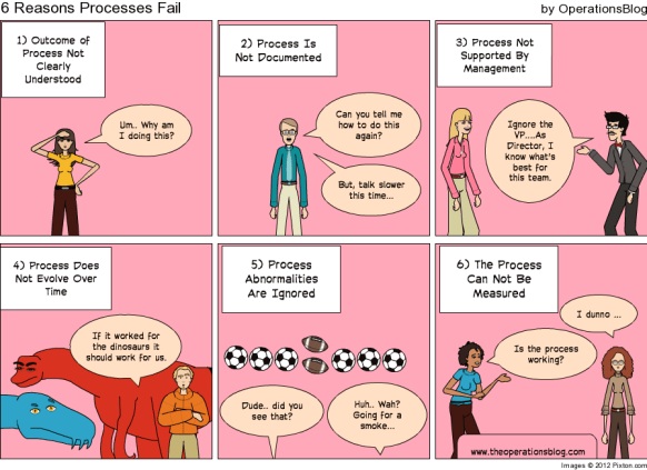 6 Reasons Processes Fail - Process Improvement Cartoon