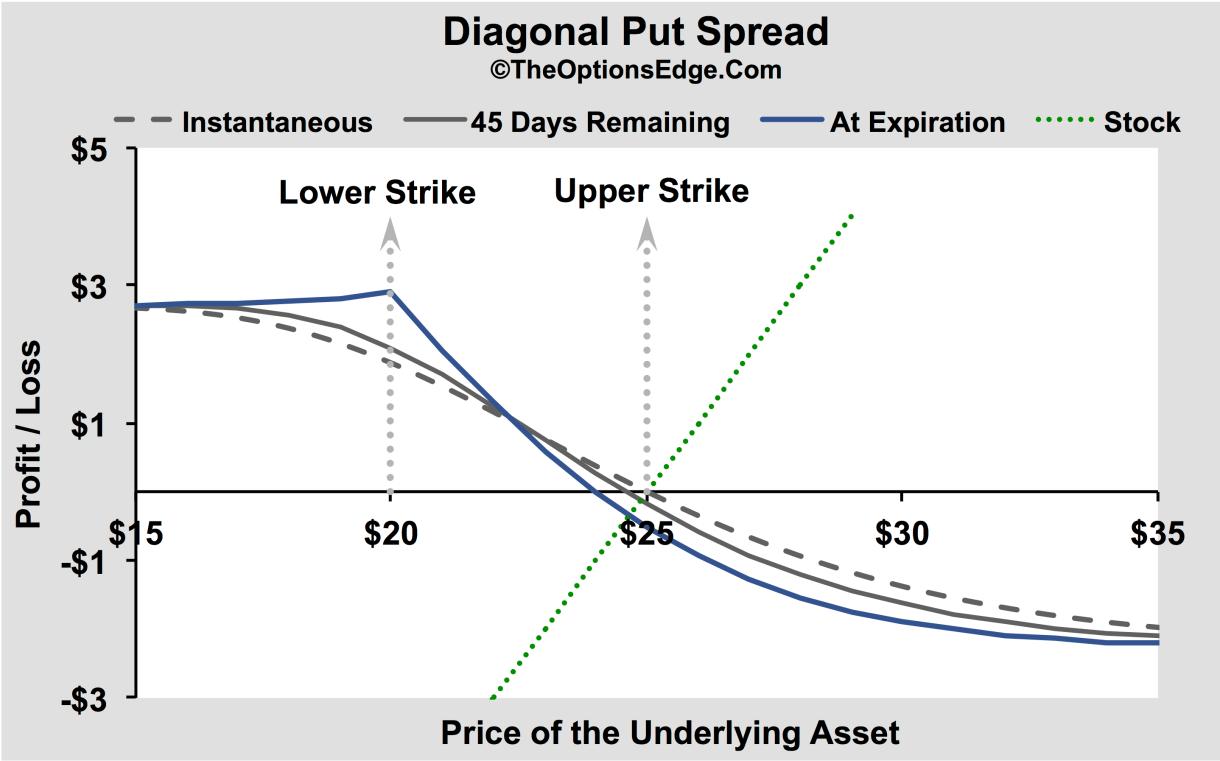 Diagonal calendar spread option strategy
