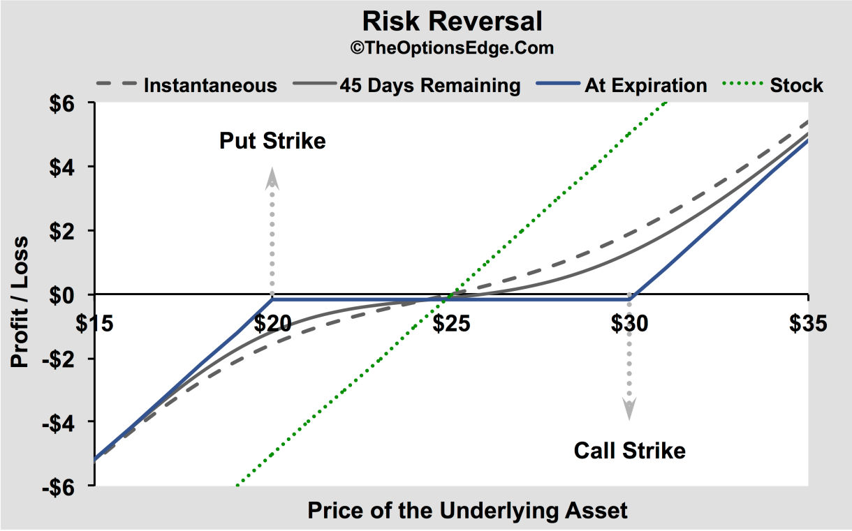Binary options risk reversal