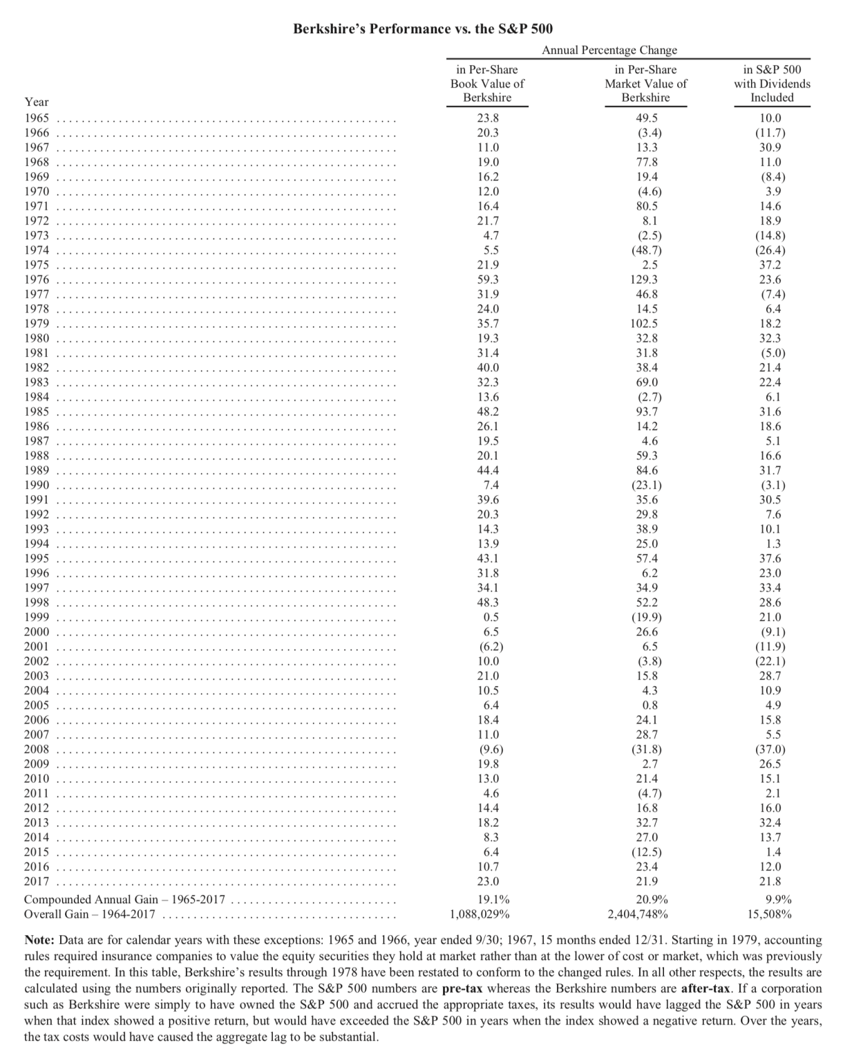 Berkshire hathaways note to shareholders options edge the following is the letter accompanying berkshire hathaways annual report for company performance for 2017 biocorpaavc