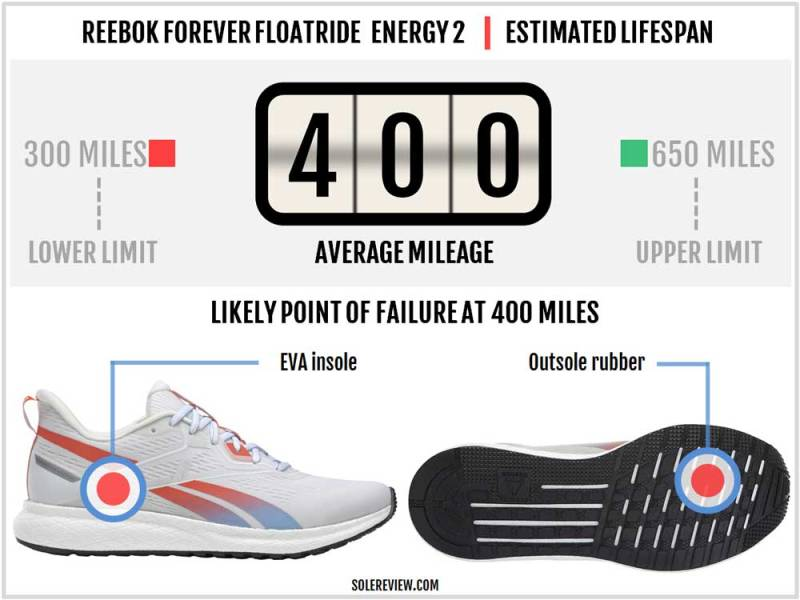 Solereview's durability assessment of Reebok Floatride Energy 2 Running Shoe