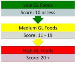 What Is The Glycemic Load And Can It Help Your Blood Sugars?