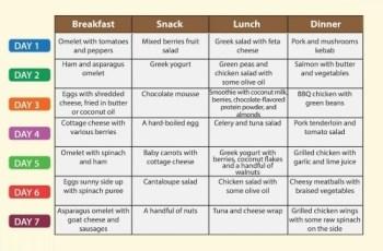 low-carb menu plan