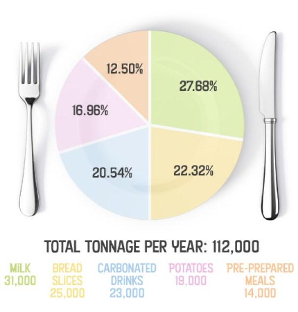 GS-PieChart-430x450v2 Food waste