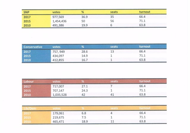election results tables 001