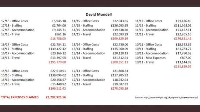 David Mundells expenses