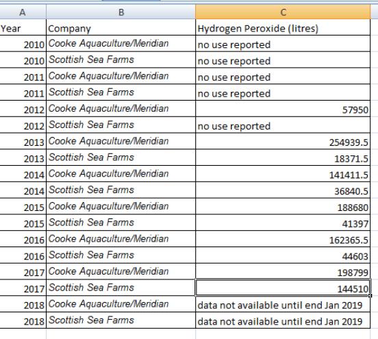 fish farm data