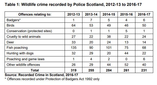 wildlife crime stats