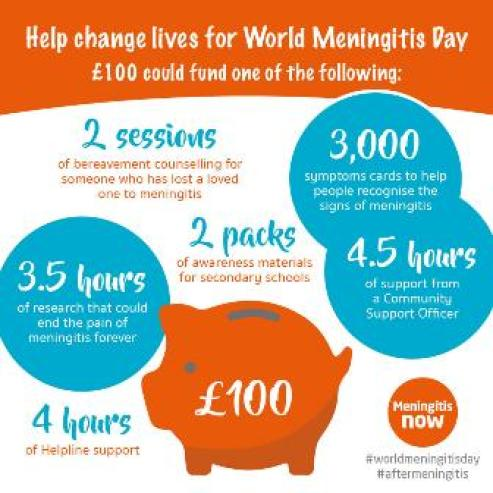 world Meningitis Day