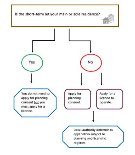 Andy Wightman diagram short term lets