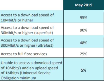 Northern Ireland broadband