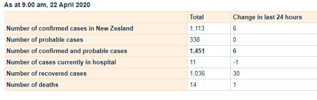 New Zealand Covid 19 22 April 2020