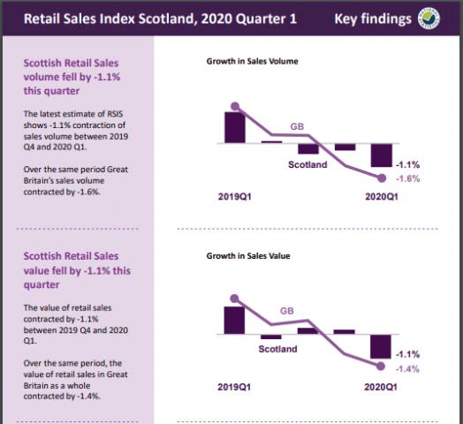 Retail Sales Index Scotland 2020 1st quarter