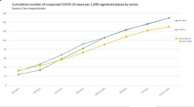 graph of Care Home sector covid19 stats