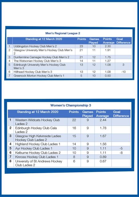 Regional 2 Championship 3 Scottish Hockey