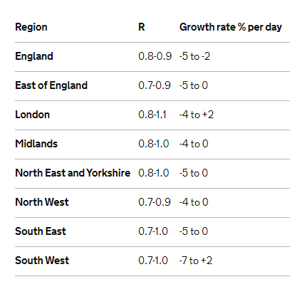 England R number as of 5th July 2020