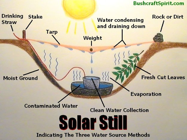 Solar distillation