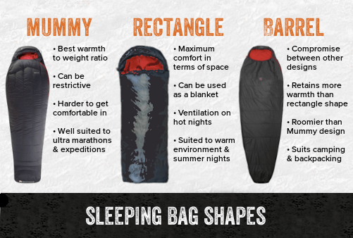 Shape of Sleeping Bag
