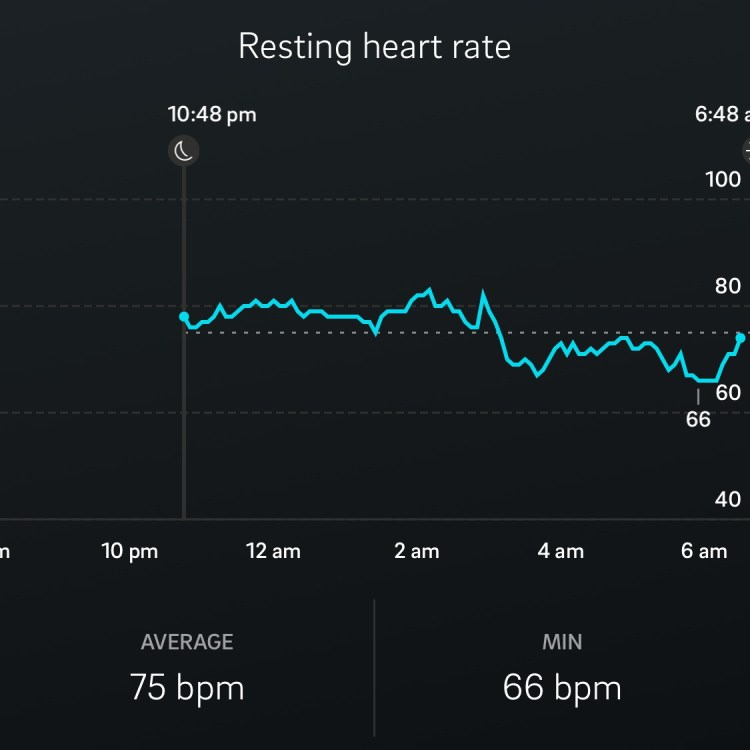 Oura ring fitness tracker app: elevated heart rate after alcohol