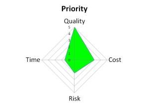 Constraints - Quality