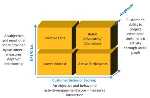 NPS, behavioral and social graph