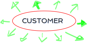 A Complete Voice of the Customer Program