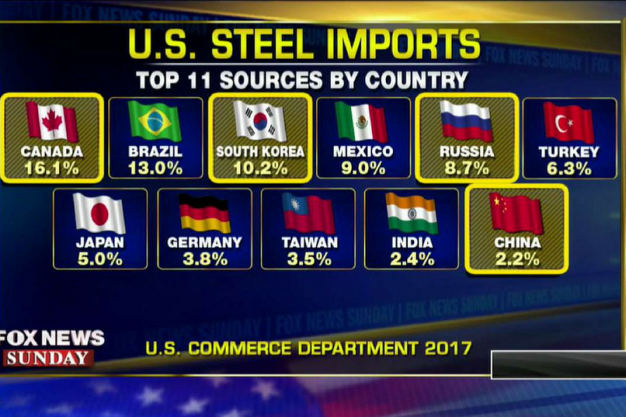 NARRATIVE FAIL: Russia 5th biggest importer of steel to U.S will get hit with Trump tariff