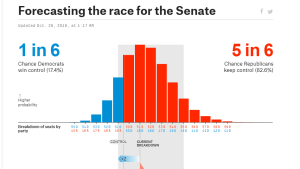 538! Republicans have 82% chance of keeping Senate