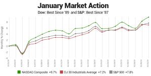 Stock Market has best January since 1989
