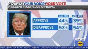 ABC hides Trump's 5 point approval increase