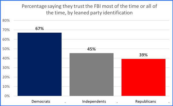 FBI polls.png