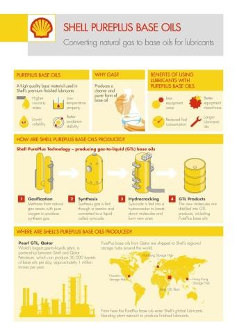 GTL Base Oils Infographic V4