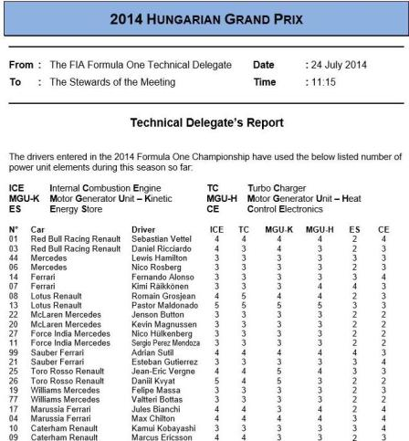 Power Unit Use – Update Prior to Hungary - The Parc Fermé