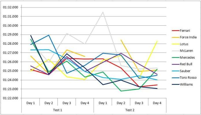 Barcelona 2015 times graph