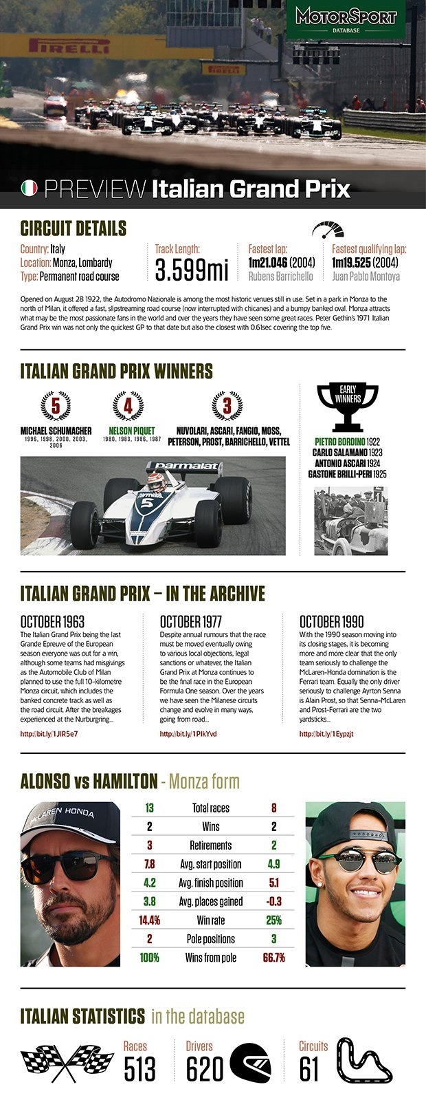 Italian GP 2015