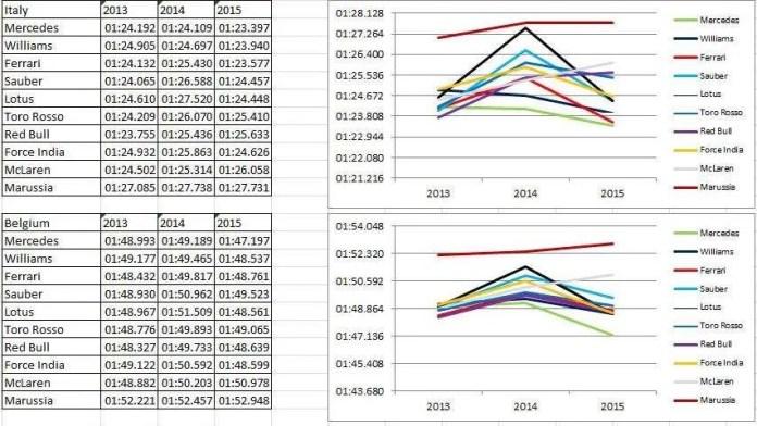 Italy - Belgium fastest laps