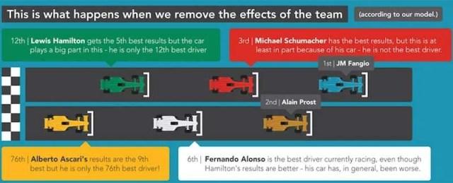 F1 greatest driver