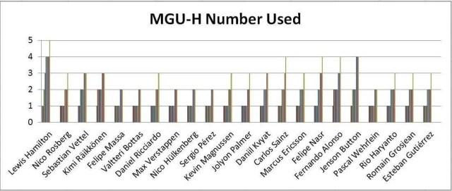 MGU-H