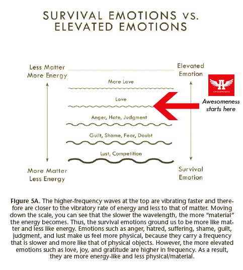 comparison of survival emotions and elevated emotions
