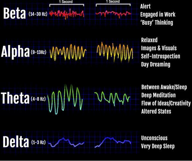 Mind Control brainwaves