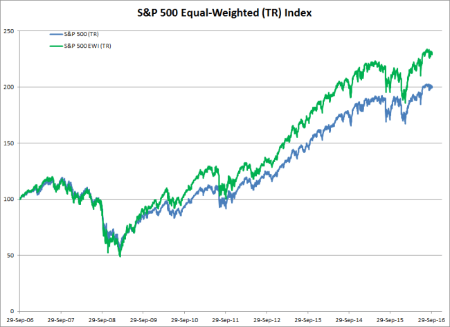 Performance Comparison: S&P 500 (TR) Index v. S&P 500 EWI (TR) Index