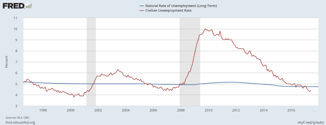 Unemployment v. LT Natural Rate