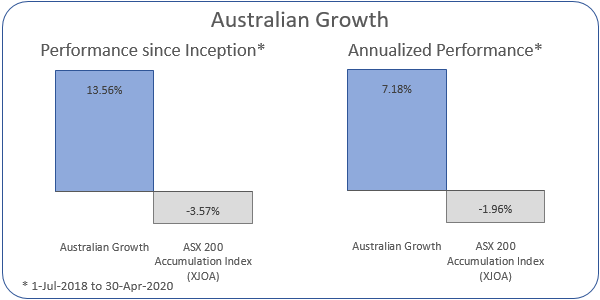 Australian Growth Annualized Performance 1-Jul-2018 to 30-Apr-2020: Portfolio 7.18%, ASX 200 Accumulation Index -1.96%